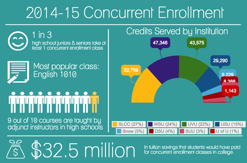 concurrent-enrollment-14-15