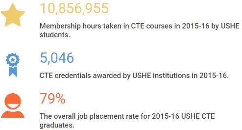 Utah Career and Technical Education