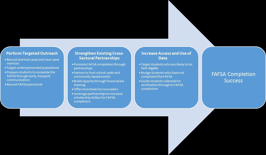 FAFSA Completion Strategy UHEAA