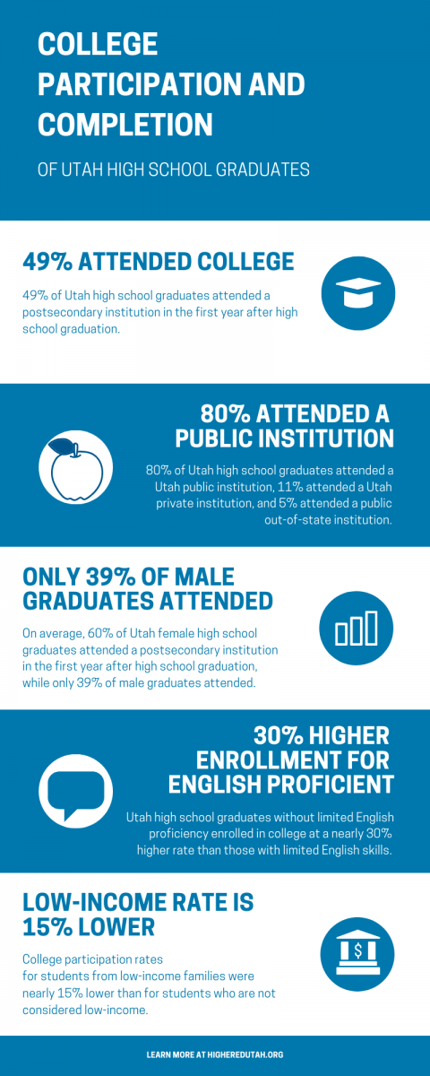 college participation_completion