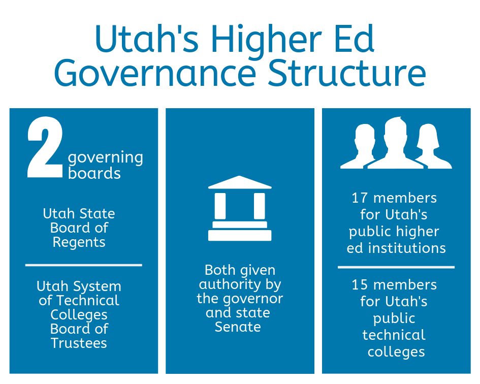 Utah's Higher Ed Governance Structure (1)