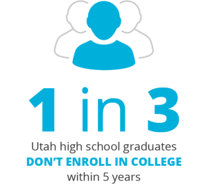 1 in 3 Utah high school graduates don't enroll in college within 5 years