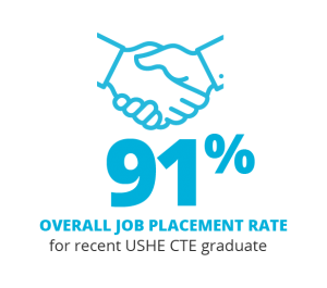 91% Overall job placement rate for recent USHE CTE graduate