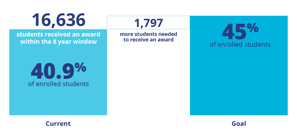 16,636 students received an award within the 8 year window. 40.9% of enrolled students. 1,797 more students needed to receive an award. Goal: 45% of enrolled students.