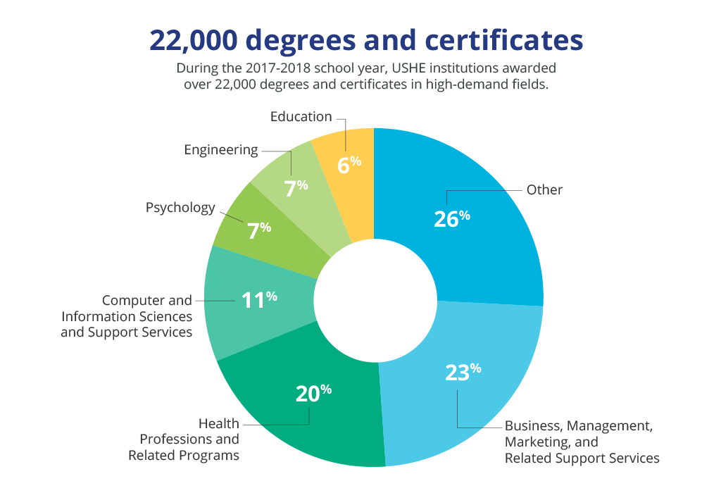 22,000 degrees and certificates. During the 2017-2018 school year, USHE institutions awarded over 22,000 degrees and certificates in high-demand fields.