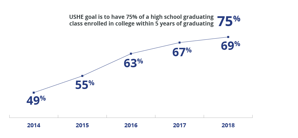 Ushe goal is to have 75% of a high school graduating class enrolled in college within 5 years of graduating