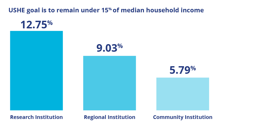 Ushe goal is to remain under 15% of median household income