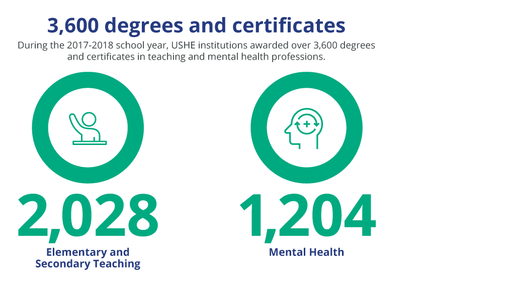 3,600 degrees and certificates. During the 2017-2018 school year, USHE institutions awarded over 3,600 degrees and certificates in teaching and mental health professions. 2,028 elementary and secondary teaching. 1,204 mental health.