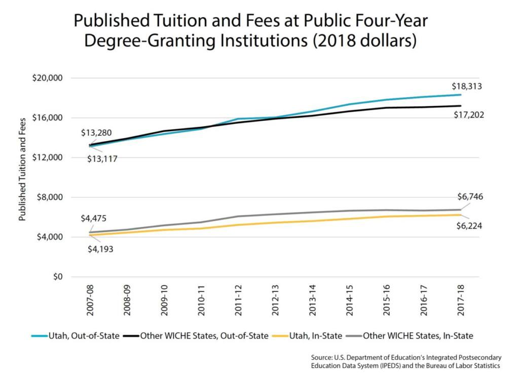 Published Tuition and Fees at Public Four-Year Degree-Granting Institutions (2018 dollars)