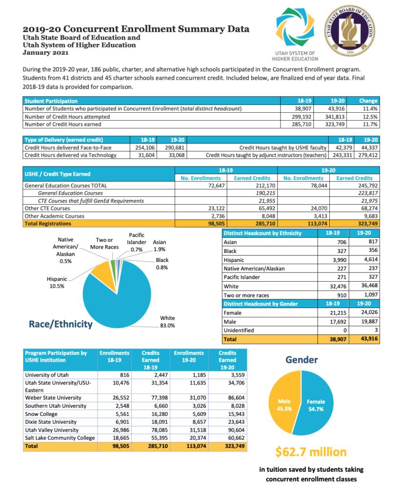 2019-2020 Concurrent Enrollment Summary Data PDF Document